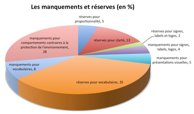 Manquements_reserves_arpp_ademe