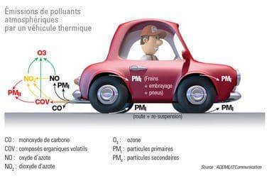 Visuel Voitures polluants