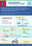 Infographie Prospectives conso 2030 3-5 Alimentation