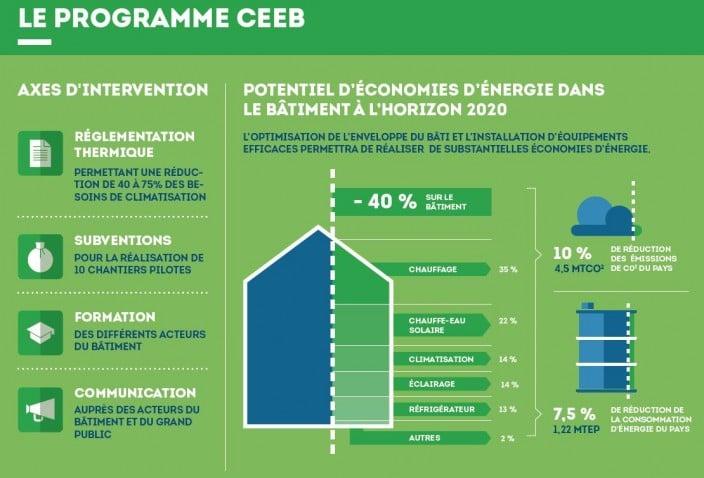 Programme CEEB