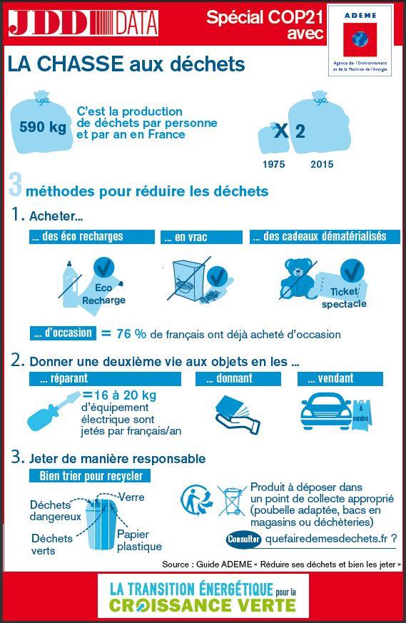 05 JDD ADEME DATA - infographie 22 novembre 2015
