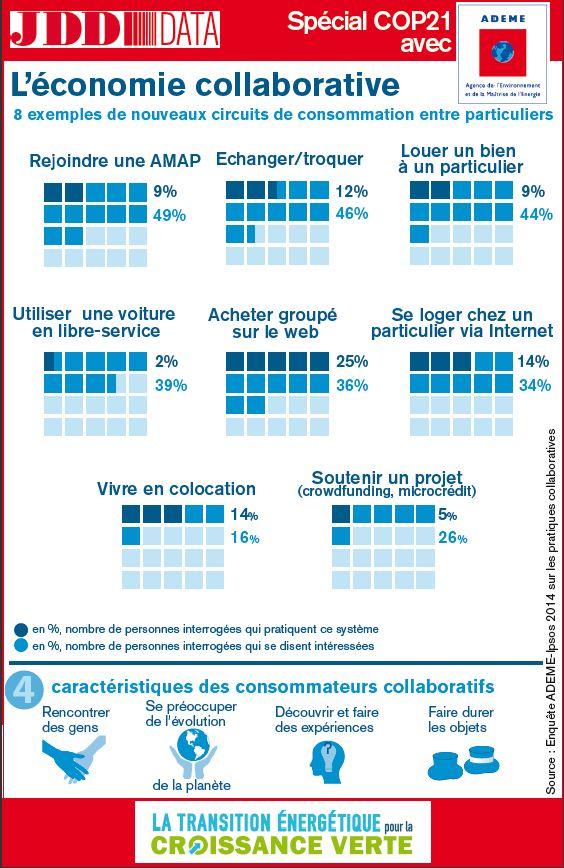 06 JDD ADEME DATA - infographie 29 novembre 2015