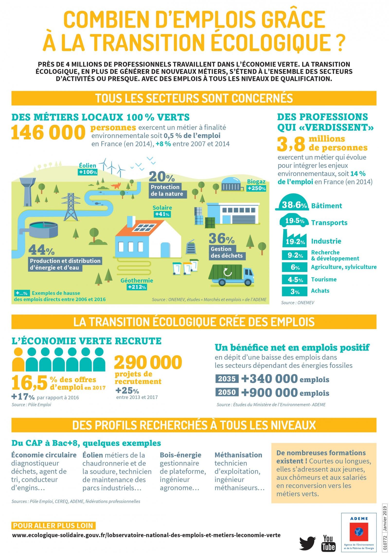 [Infographie] Combien d'#emplois grâce à la #transition #écologique ?